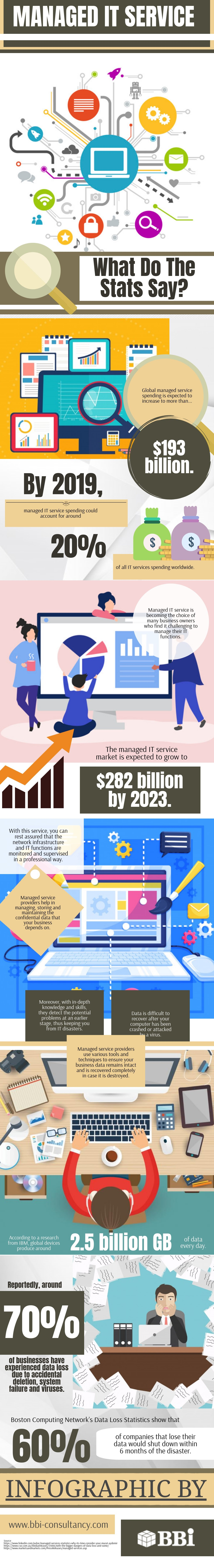 Managed IT Service Infographic