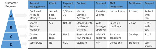 Telecom Company Customer Segmentation