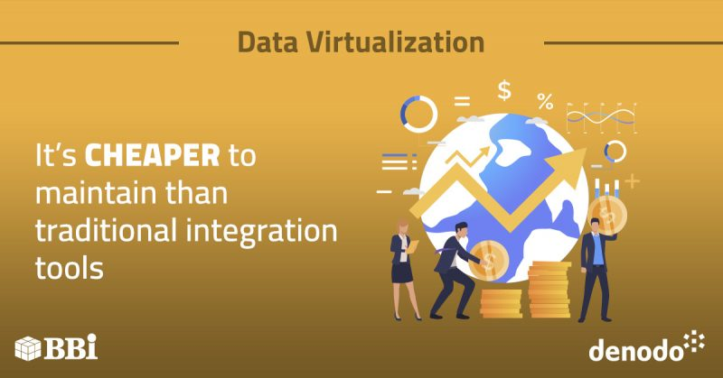 Data Virtualization Integration